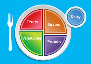 """MyPlate diagram"""